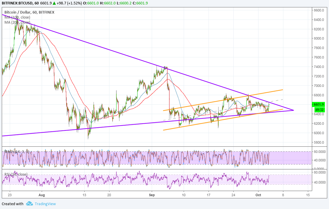 Bitcoin could be heading towards new highs