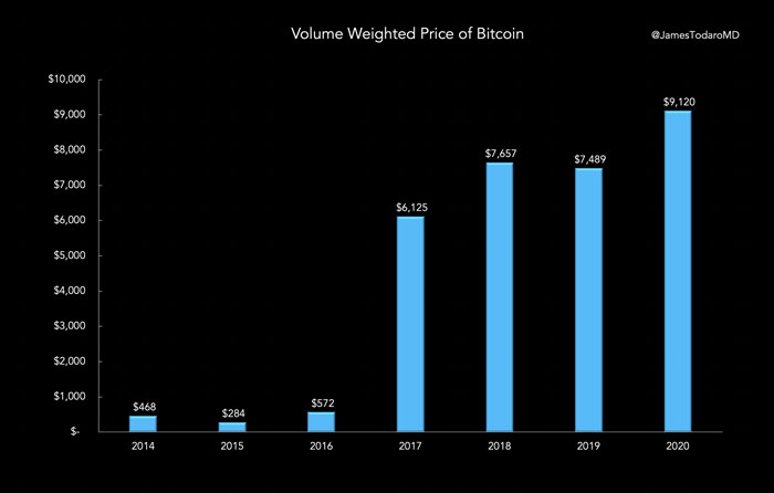 Bitcoin worth more than ever